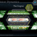 Fully-Animated Process Engine