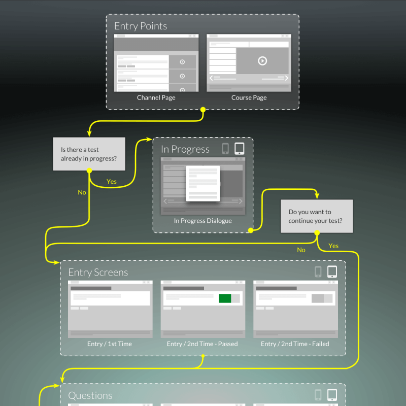 User Flows: Featured Image