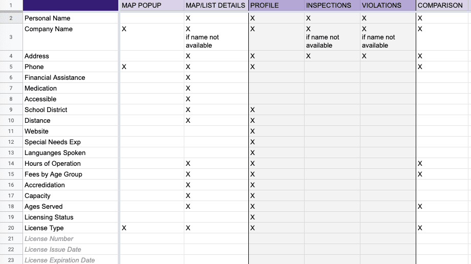 Spreadsheet showing results of research identifying various locations of care provider information.