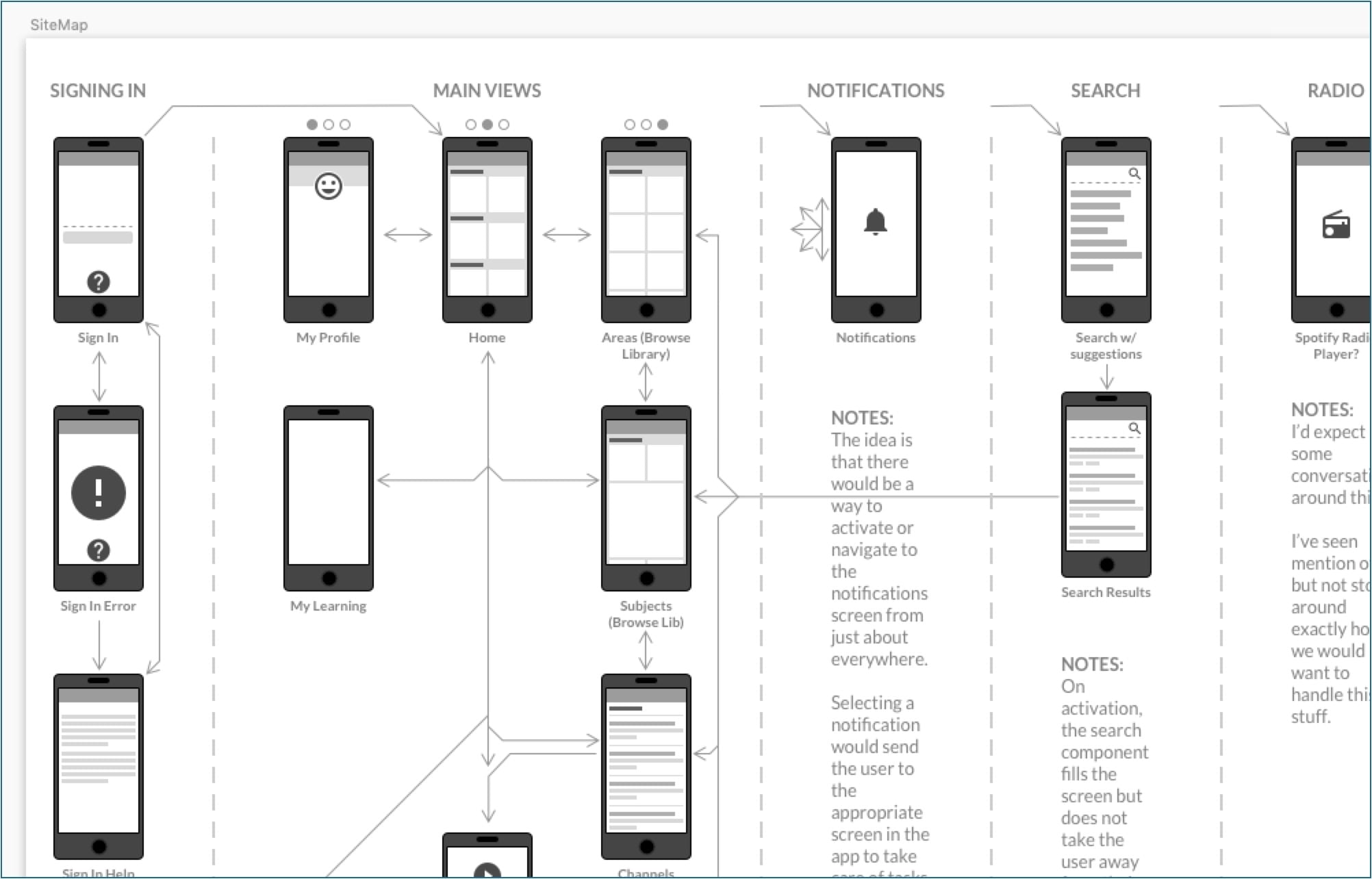 Screen grab of a portion of the initial flow map for the Percipio mobile app.